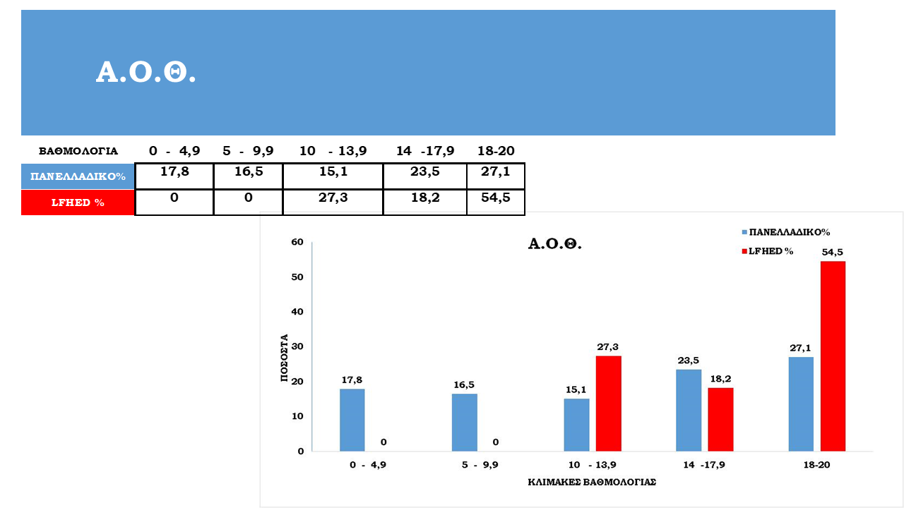 Tableaux de statistiques des examens panhelléniques 2021-12