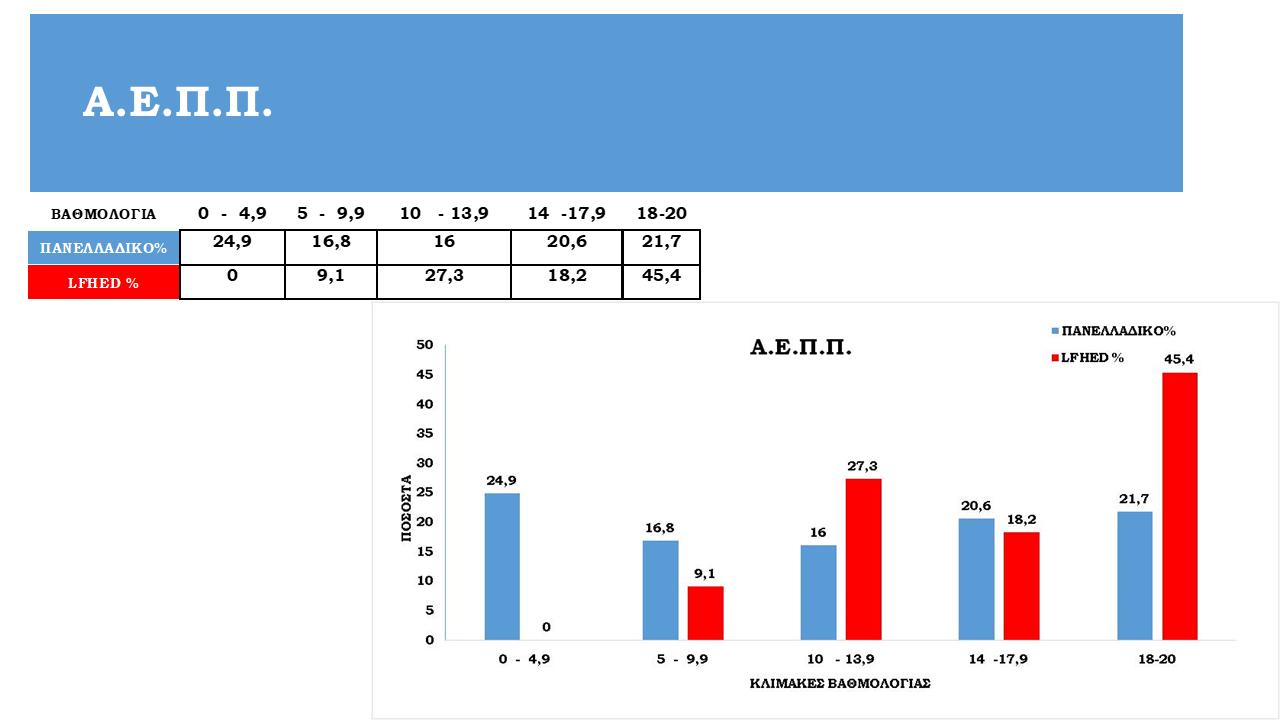 Tableaux de statistiques des examens panhelléniques 2021-13