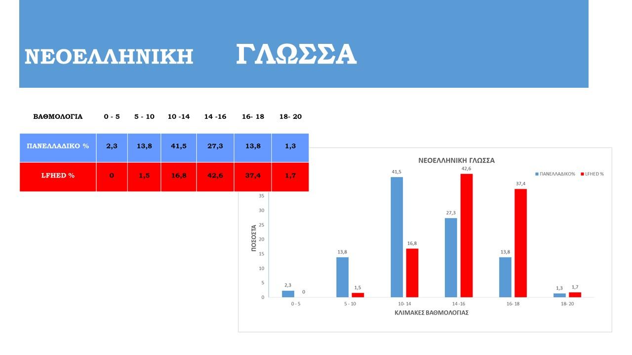 Félicitations à nos Terminales de la Section Hellénique pour leurs résultats aux examens Panhelléniques !-2