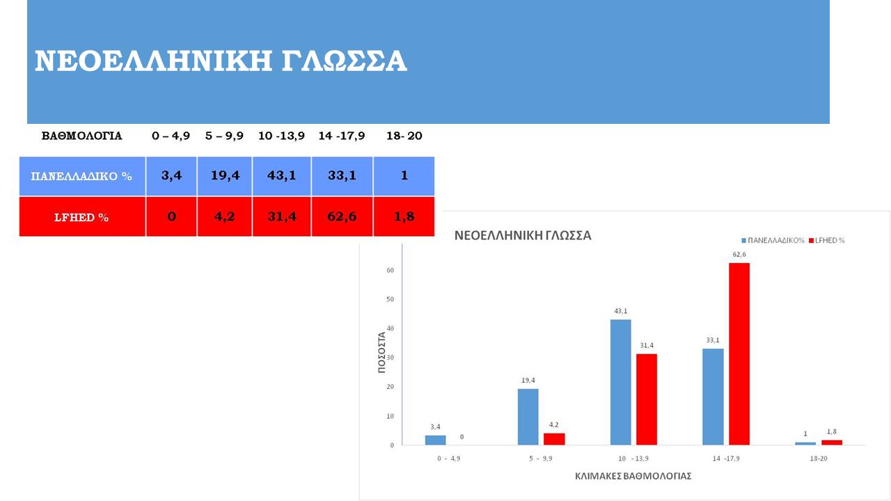 Tableaux de statistiques des examens panhelléniques 2021-1