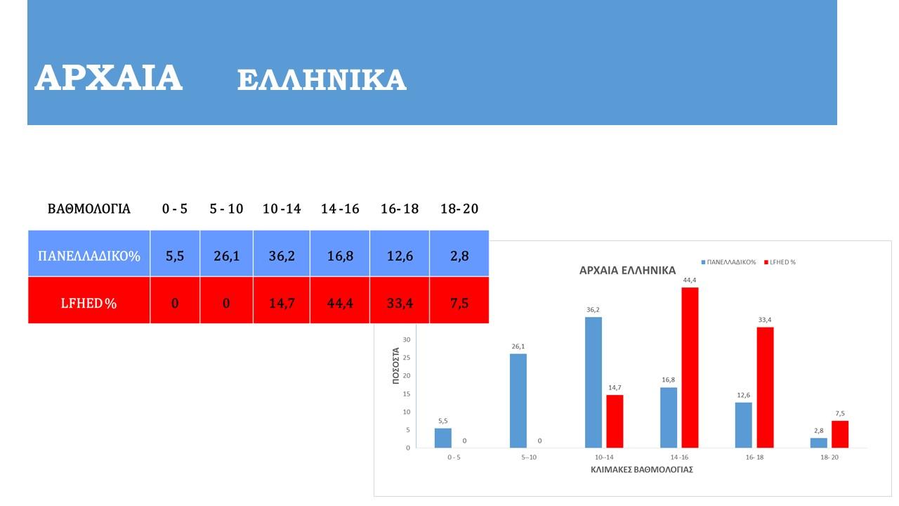 Félicitations à nos Terminales de la Section Hellénique pour leurs résultats aux examens Panhelléniques !-4