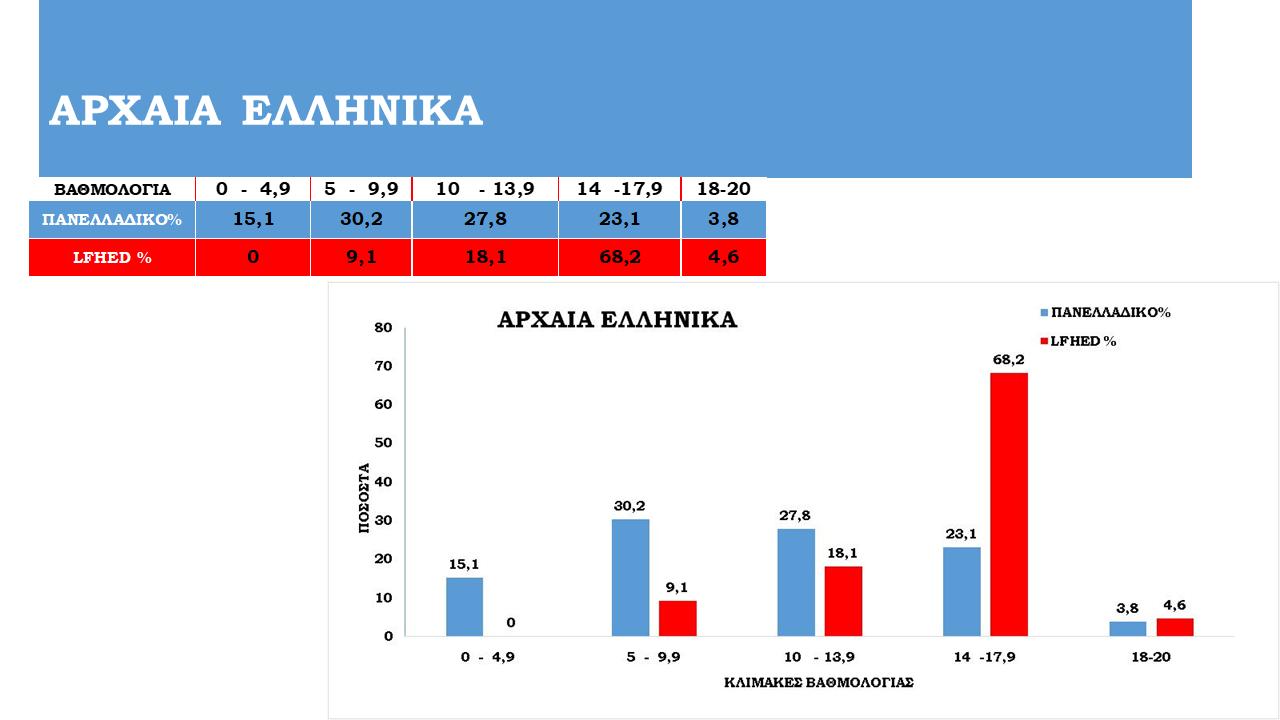 Tableaux de statistiques des examens panhelléniques 2021-3