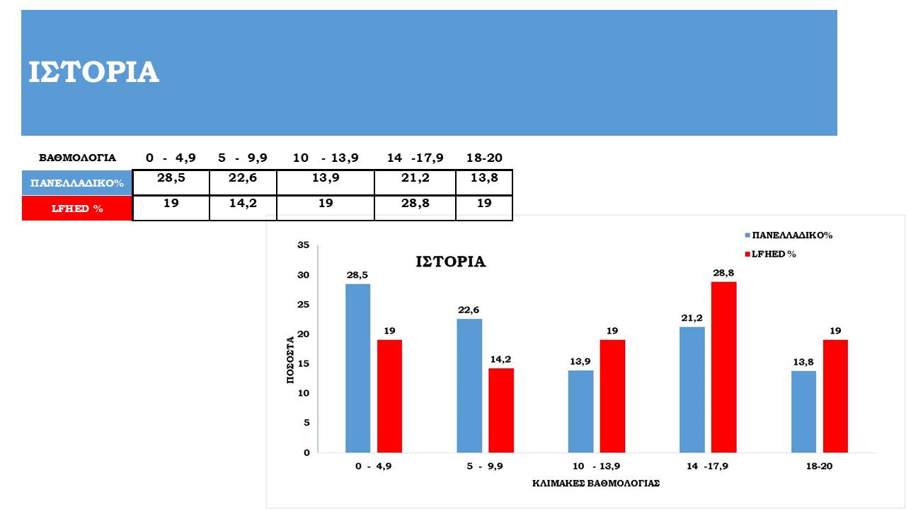 Tableaux de statistiques des examens panhelléniques 2021-4