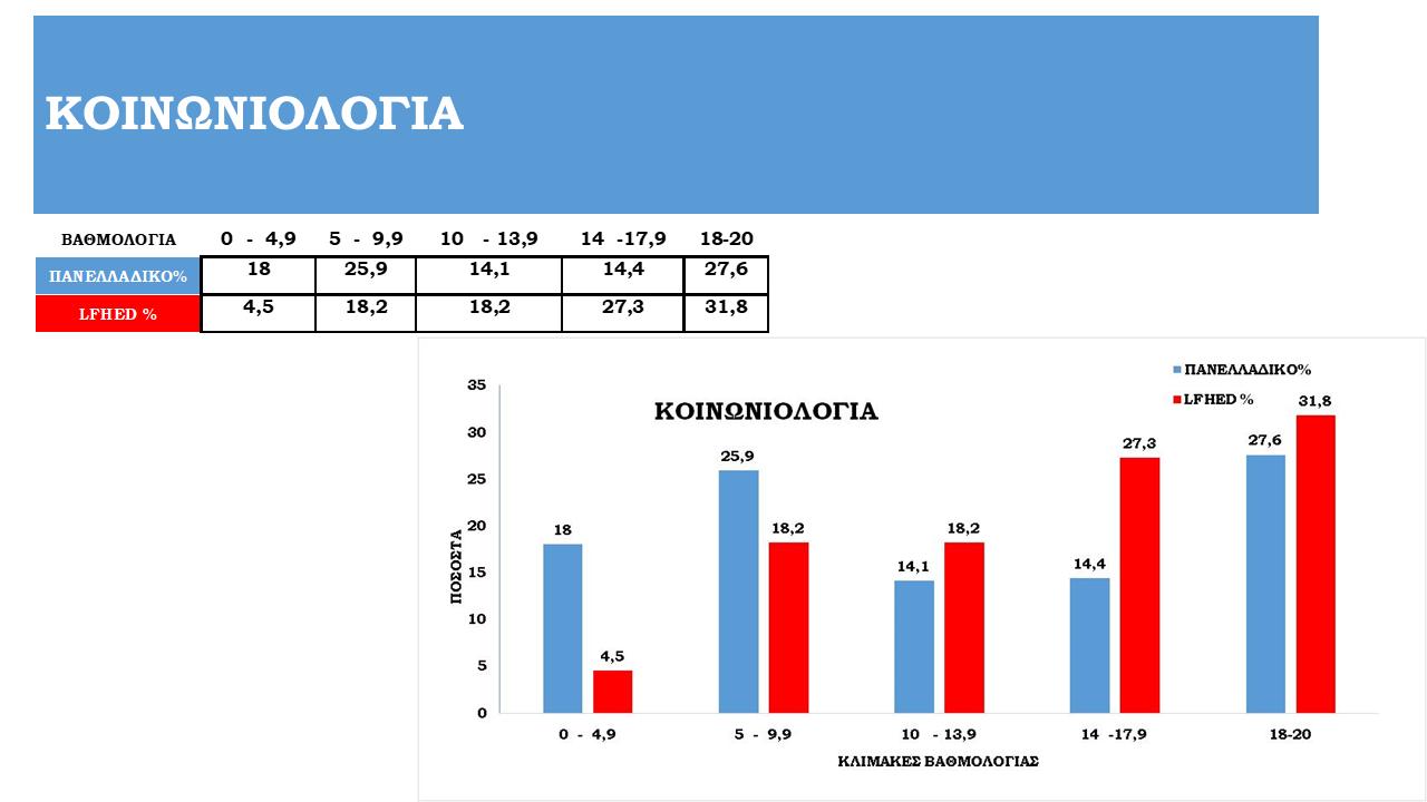 Tableaux de statistiques des examens panhelléniques 2021-5