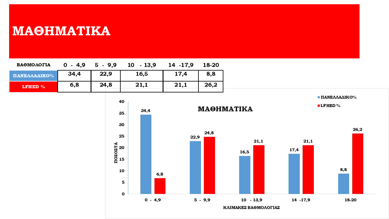 Tableaux de statistiques des examens panhelléniques 2021-8