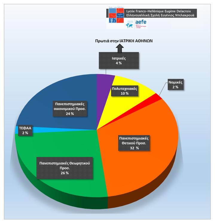 Αποτελέσματα Πανελλαδικών των μαθητών μας ανά κατηγορία σχολών